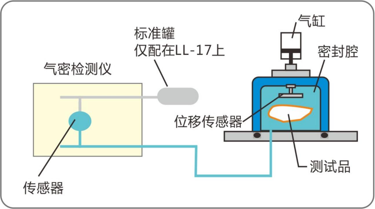 气密性检测仪变形测试方式.png