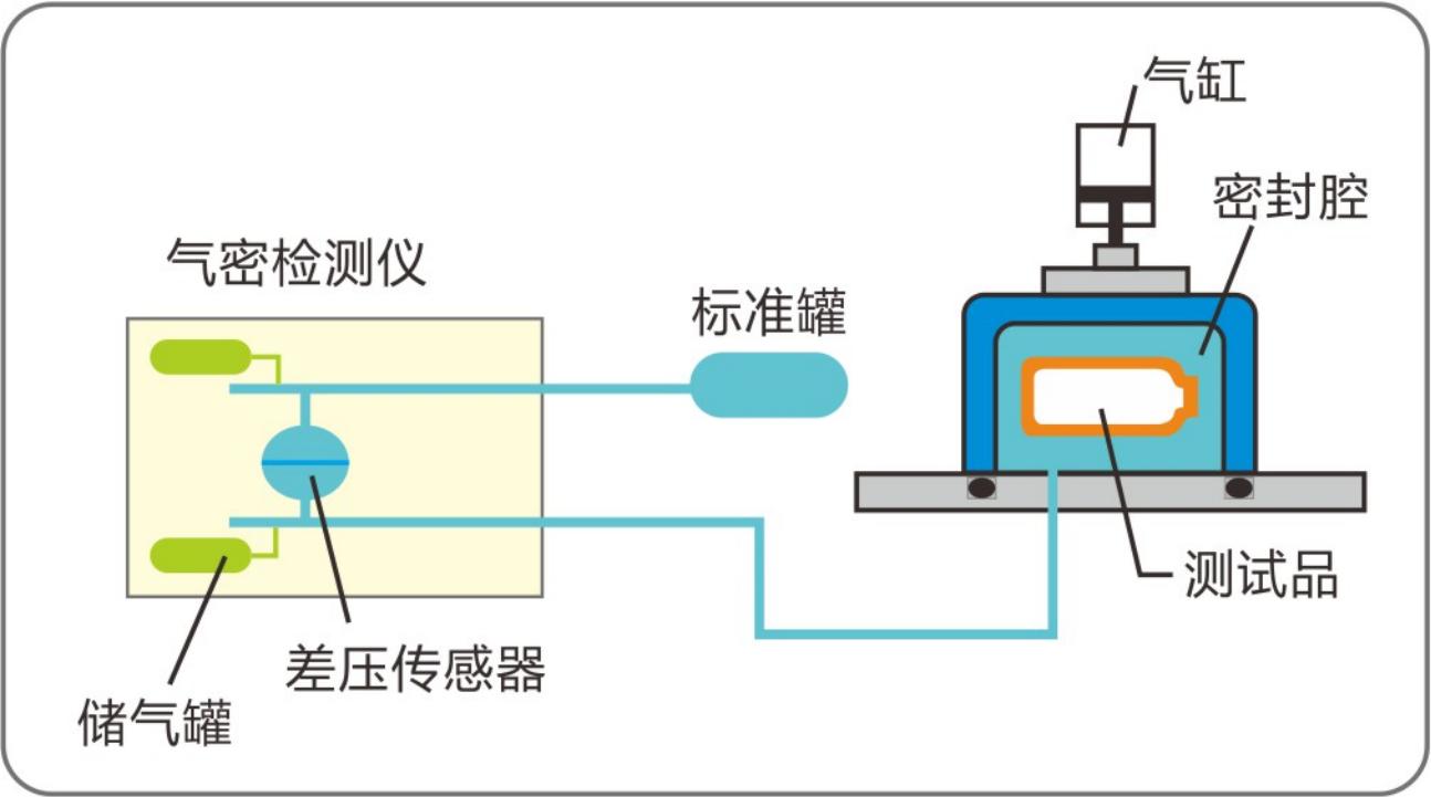 气密性检测仪容积测试方式.png