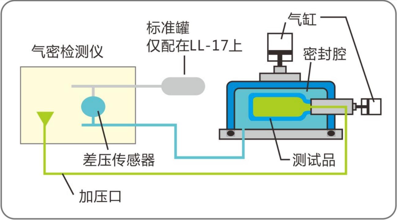 气密性检测仪外压测试方式.png