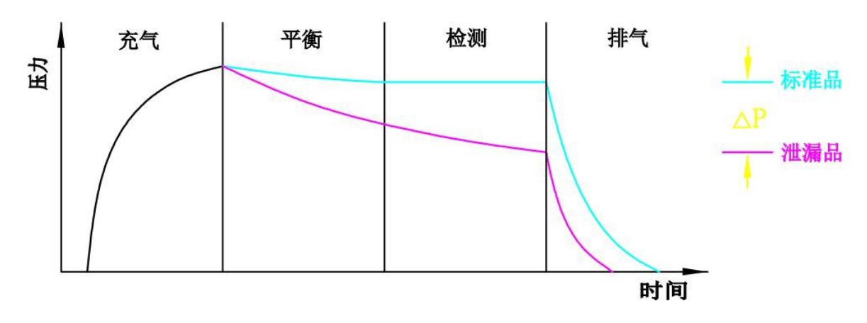 多通道气密性检测仪曲线图.png